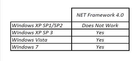 Dynacom Software Minimum Requirements NET framework chart