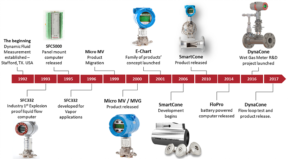 Dynamic Flow Computers timeline